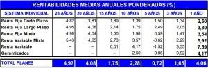 rentabilidad planes pensiones febrero 2013 inverco