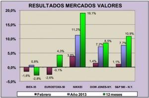 resultados-mercado-valores-febrero-2013-inverco