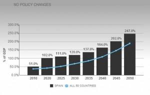 deuda-publica-pib-espana