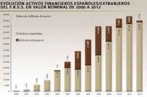 fondo-reserva-activos-evolucion-euros