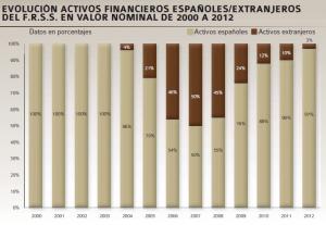 fondo-reserva-activos-evolucion-porcentaje