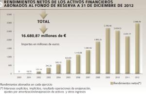 fondo-reserva-rendimientos