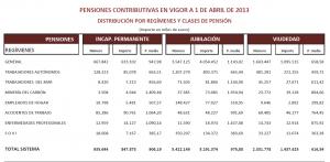 pensiones-contributivas-clases-abril-2013