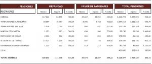 pensiones-contributivas-clases-abril