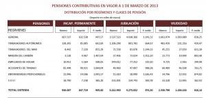 pensiones-contributivas-marzo-2013