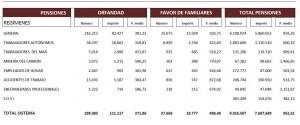 pensiones-contributivas-marzo