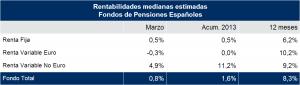 rentabilidad-fondos-pensiones-mercer-marzo-2013