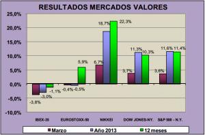 resultados-mercado-valores-marzo-2013-inverco