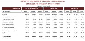 pensiones-contributivas-clases-mayo-2013
