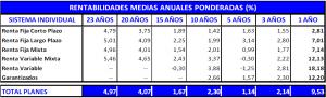 rentabilidad-planes-pensiones-abril-2013