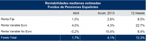 rentabilidad-planes-pensiones-mercer-abril-2013
