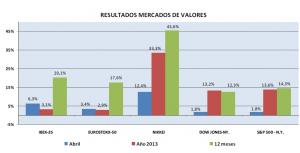 resultados-mercados-valores-abril-2013