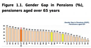 diferencias-pensiones-jubilacion-ue