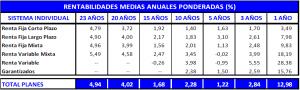 rentabilidad-planes-pensiones-mayo-2013