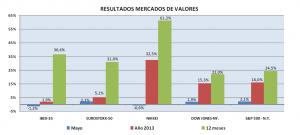 resultados-mercados-valores-mayo-2013