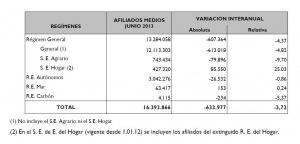 afiliados-junio-2013
