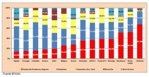 comparativa-ahorro-financiero-europeos