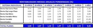 rentabilidad-planes-pensiones-junio-2013