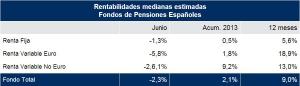rentabilidad-planes-pensiones-mercer-junio-2013
