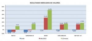 resultados-mercados-valores-junio-2013