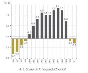 saldo-seguridad-social