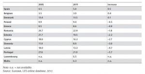 tasa-empleo-mayores-ue