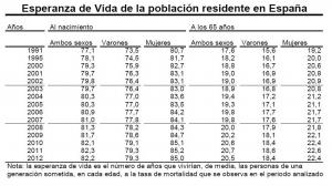 esperanza-vida-ine-espana