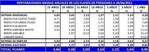 rentabilidad-media-anula-planes-pensiones