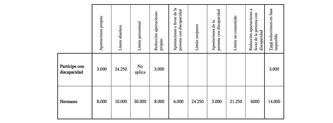 Límite anual de las aportaciones