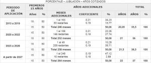 porcentaje jubilacion cotizaciones