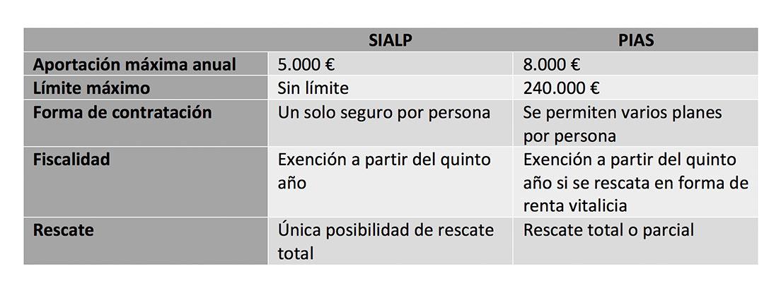 Principales diferencias entre un SIALP y un PIAS