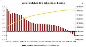 Evolución futura de la población de España