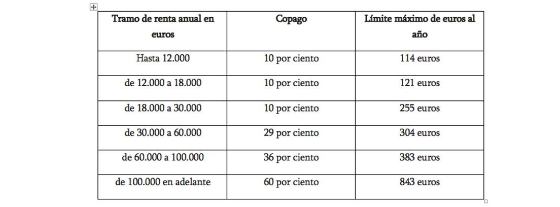 Tabla con la franja de ingresos para el copago farmacéutico