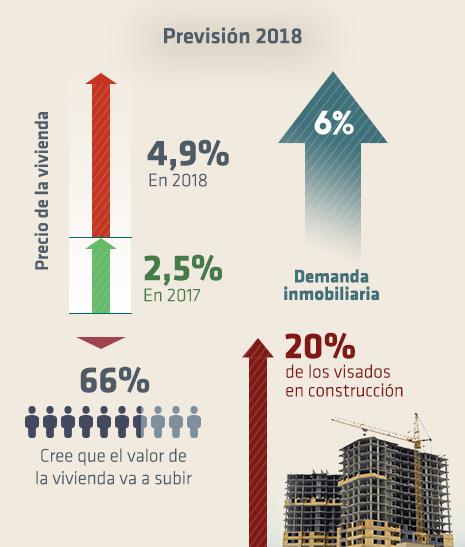mercado vivienda 2018 previsión