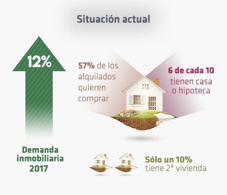¿Cuál es la situación del mercado de la vivienda?