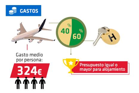 El presupuesto entre el avión y el aloja