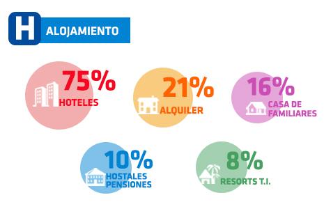 Preferencias de alojamiento