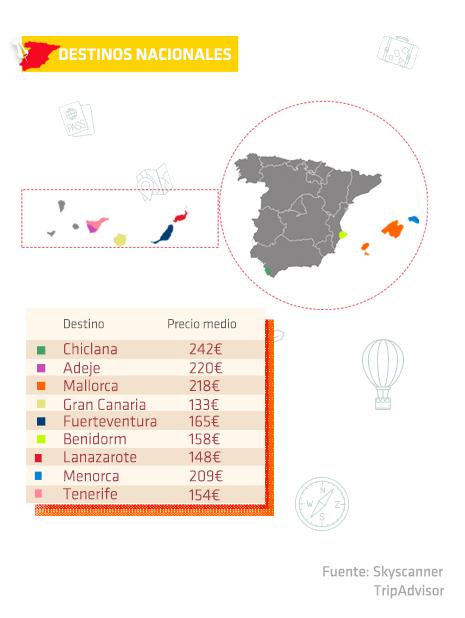 Destinos predilectos en España