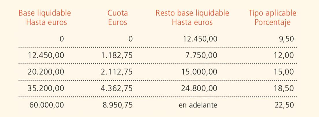 El Estado grava con un 22,5% aquellos ingresos que superen los 60.000 euros brutos anuales, a lo que hay que sumar el tramo autonómico, de hasta el 25,5%