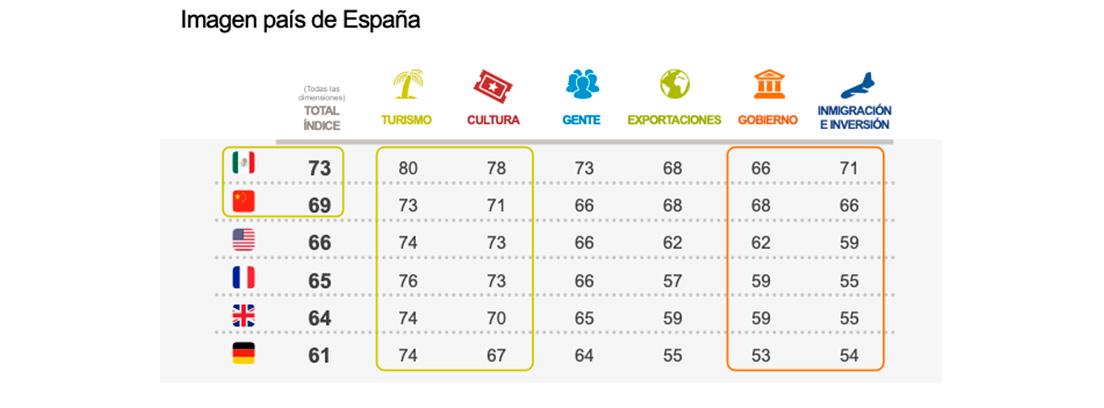 Puntuación que dan a España los diferentes países del estudio
