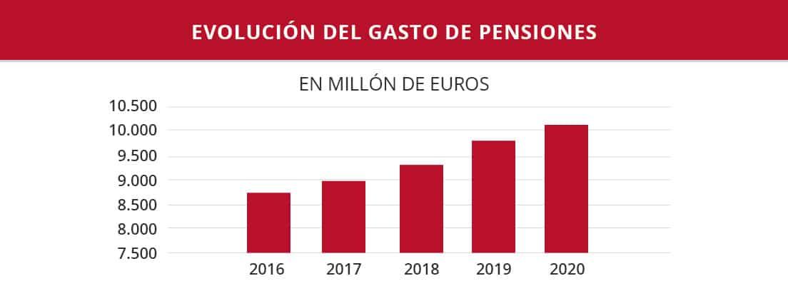 Gráfica de barras expresada en millones de euros de la evolución del gasto en pensiones