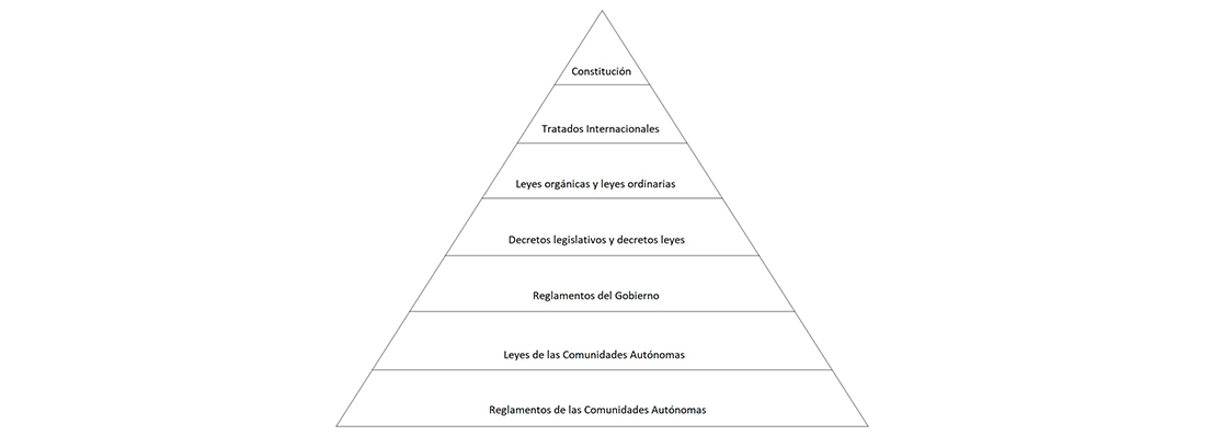 Pirámide de la jerarquía normativa en España